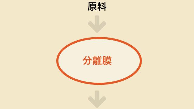 原料 → 分離膜