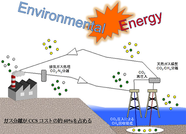 co2-capture-and-storage-d01