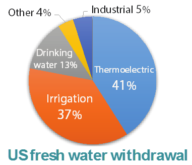 water-energy-d01