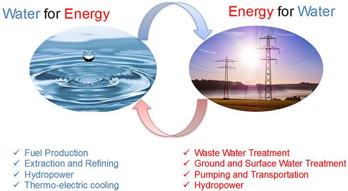 water-energy-d02
